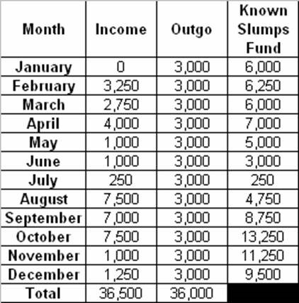 "Chart showing how a ""Known Slumps Fund"" can help you to budget successfully with irregular income because it carries you through months without enough income to cover the outgo"