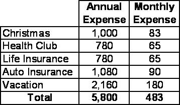 A chart calculating the known upcoming non-monthly expenses to determine how much to save each month